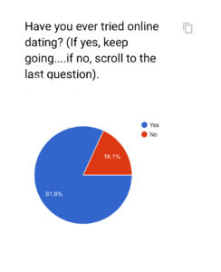 statistics about online dating